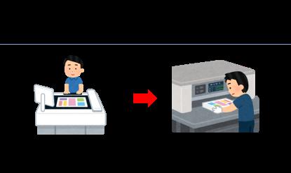 印刷物制作の流れ